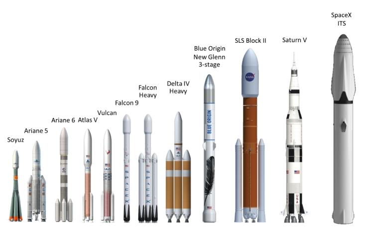 rocket-sizes