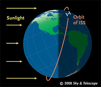 iss-orbit-in-may